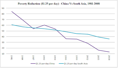 china's economic growth and poverty reduction