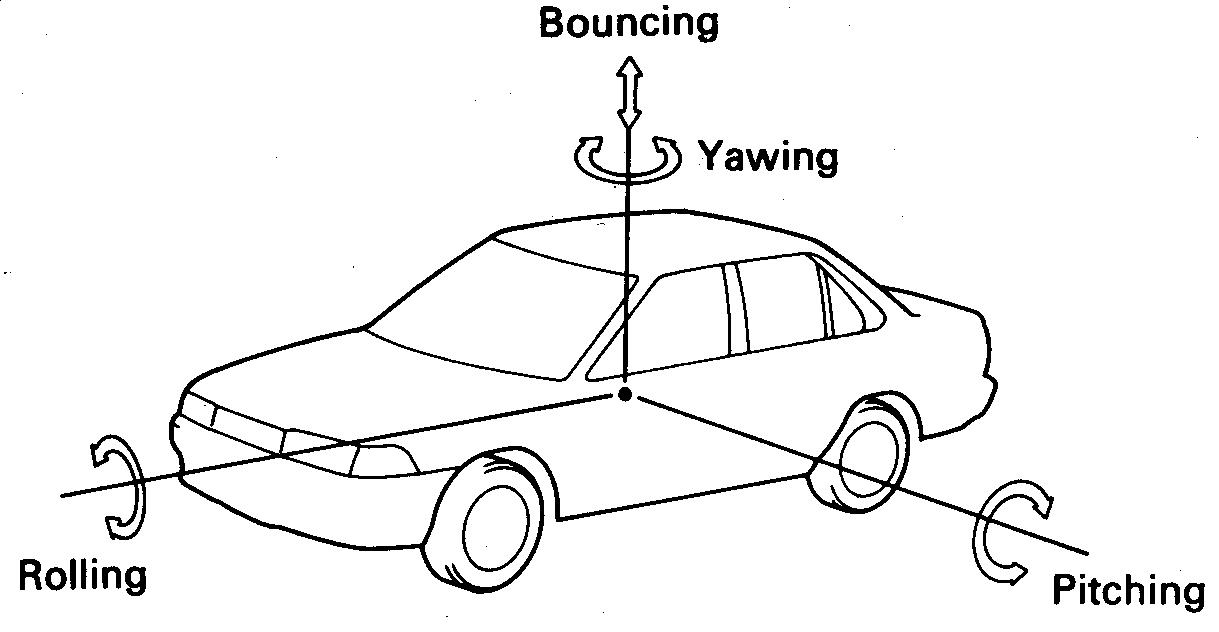 Oskilasi Body Kendaraan