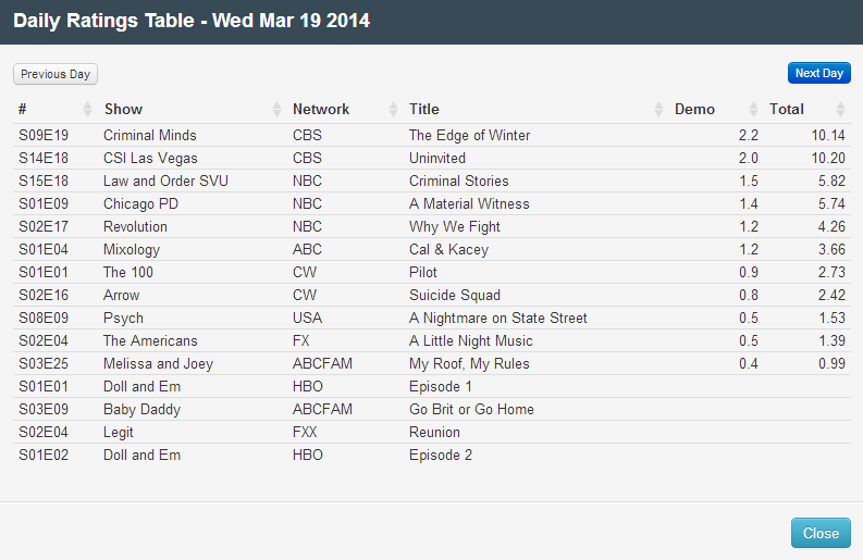 Final Adjusted TV Ratings for Wednesday 19th March 2014