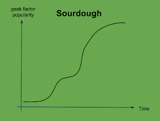 Sourdough geek factor popularity chart