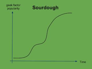 Sourdough geek factor popularity chart