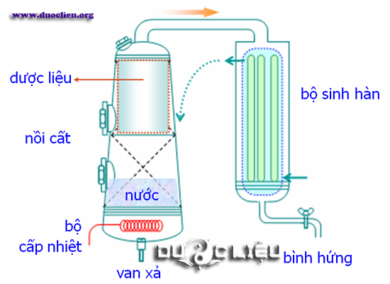 Sơ đồ thiết bị cất tinh dầu trong công nghiệp