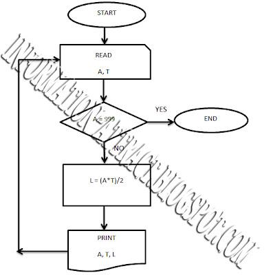 Contoh soal Pemrograman Qbasic dan Diagram Alur