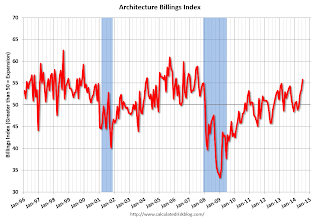 "AIA: Architecture Billings Index increased in July, ""Highest Mark Since 2007″"