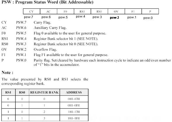 psw register 8051