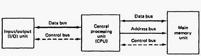 Kikisugiarto struktur dasar komputer dan organisasi komputer computer dibagi atas tiga bagian utama cpu io dan unit memori organisasi dasar dari sebuah computer ditunjukkan dalam diagram blok pada gambar 10 ccuart Choice Image
