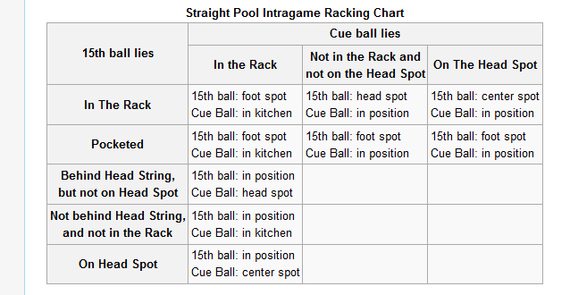 cue ball in hand behind the head string Each ultimate pool challenge deck contains 52 challenge cards, plus 2 wild cards each card has an associated point value each card displays the ball setup, and some shots indicate where you should attempt to direct the cue ball.