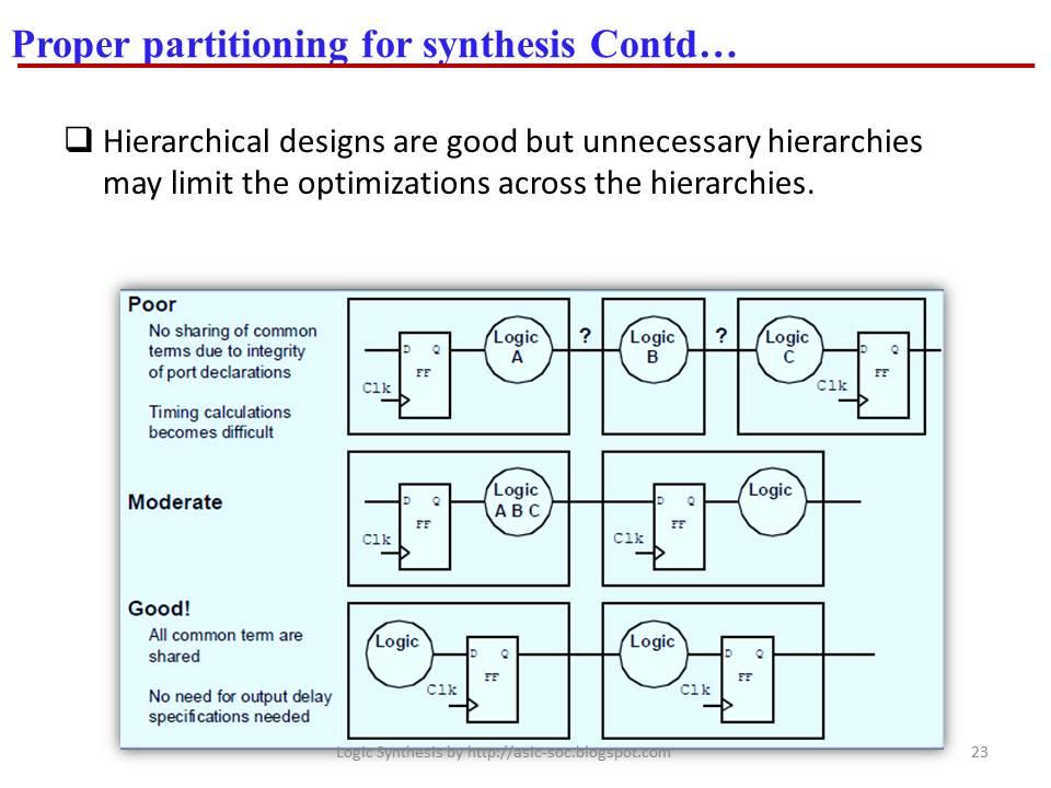asic system on chip vlsi design proper partitioning for synthesis rh asic soc blogspot com synopsys design compiler user guide 2016 synopsys design compiler user guide 2016