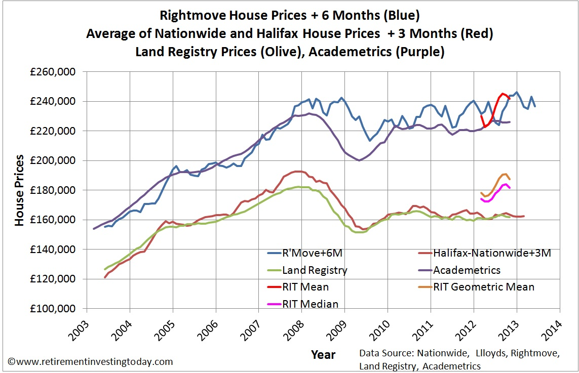 Rightmove, Average Nationwide/Halifax, Land Registry and Academetrics House Prices