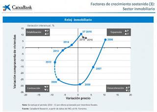 http://www.fotocasa.es/blog/compraventa/que-se-espera-para-2016-en-el-mercado-de-la-vivienda