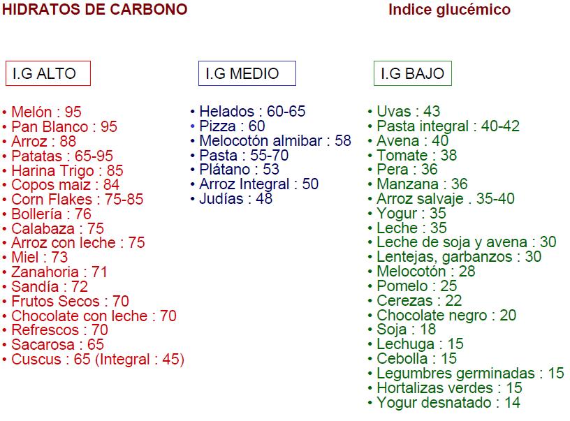 Especial d a mundial de la diabetes ii alimentaci n y diabetes nutrici n a las 6 - Alimentos con indice glucemico bajo ...