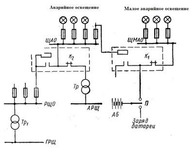 Рис. 1. Принципиальная однолинейная схема переключения питания аварийного и малого аварийного освещения: ЩМАО...