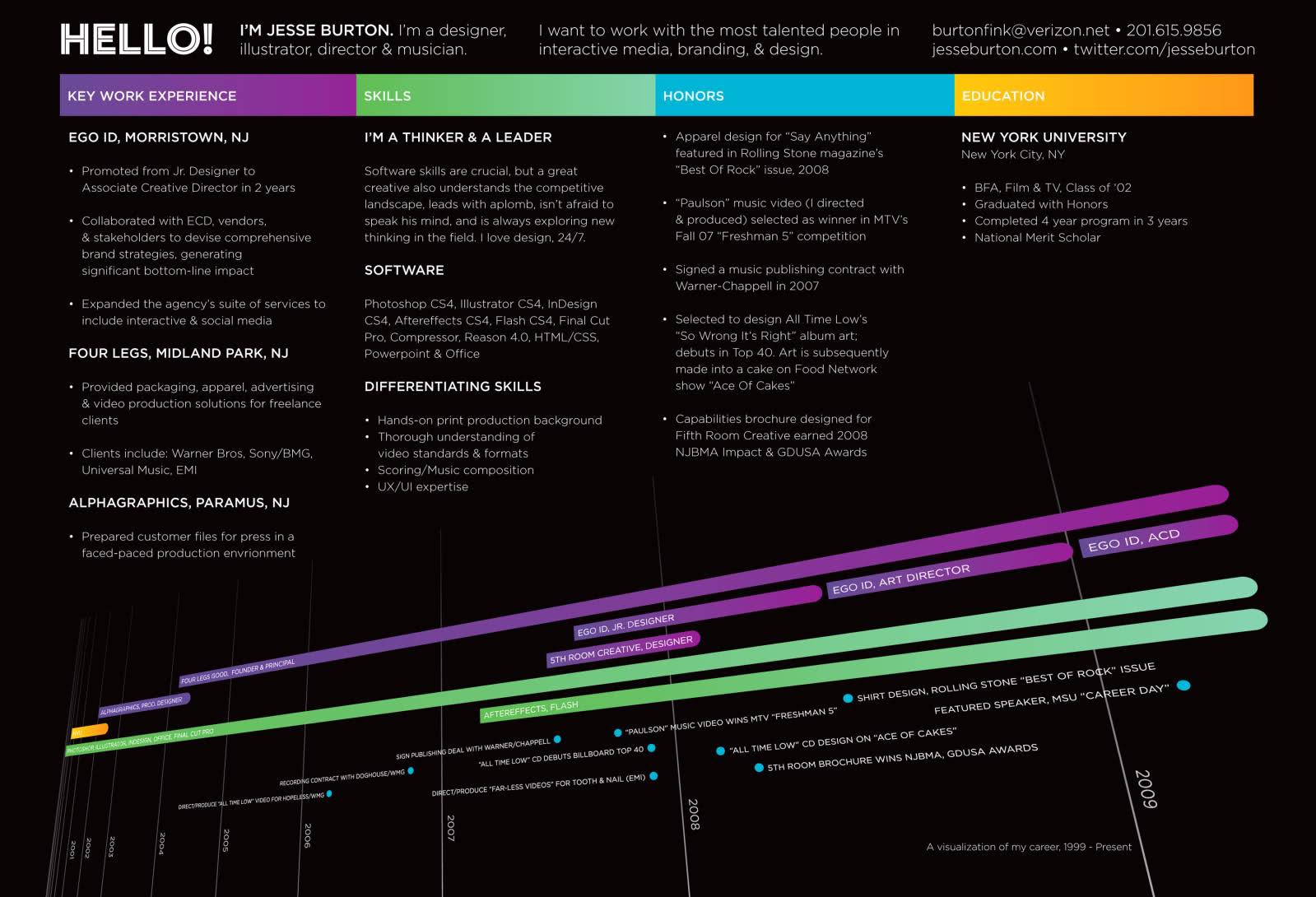 50 CV infográficos como ejemplos para profesionales creativos ...