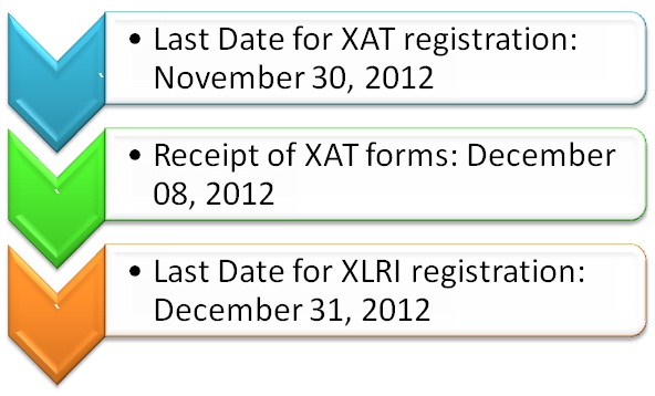 xat 2013 important dates