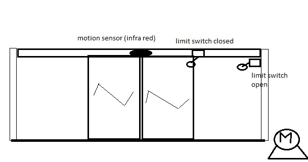 Control ladder diagram automatic door controller circuit io table for automatic door used plc siemens s7 200 cpu 224 ccuart Choice Image