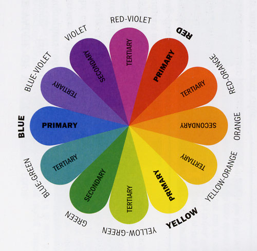 Spring 2011 Fashion Trends/ Fashion Color Wheel