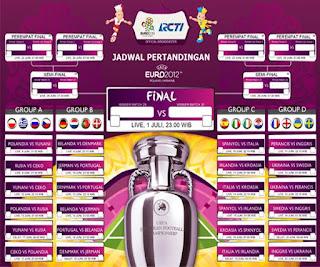Jadwal Siaran RCTI Pertandingan Sepak Bola EURO 2012 Piala Eropa