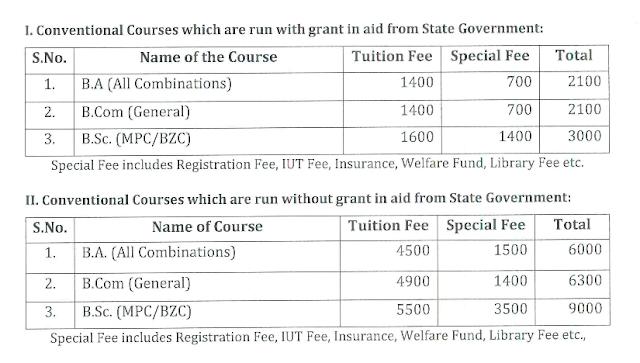 Krishna%2BUniversity%252C%2BAndhra%2BJateeya%2BKalasala - Krishna University Distance Education Courses BA, MBA, MSC, BSC, MA M.ED, B.ED