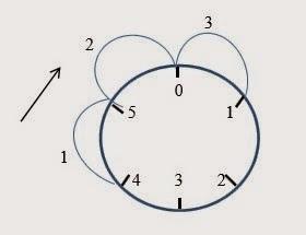 Materi pelajaran matematika yang akan dijabarkan pada postingan  Aritmetika Bilangan Jam dan Operasi Hitungnya