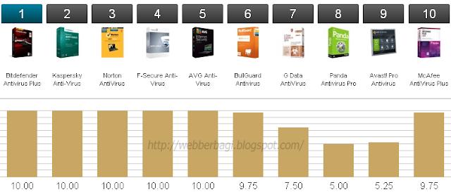 Antivirus Terbaik Berdasarkan Help & Support