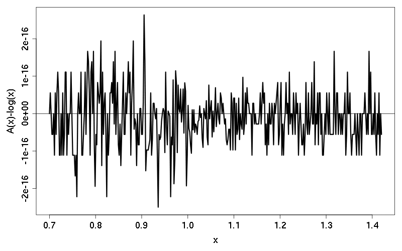 example of analysis and interpretation of data in thesis