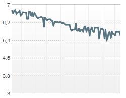 Gráfico de Bodegas Riojanas en la primera mitad de 2011, mostrando una tendencia de bajada.