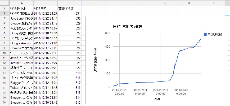 Google Drive スプレッドシート 日時-累計投稿数のグラフがシートへ挿入される