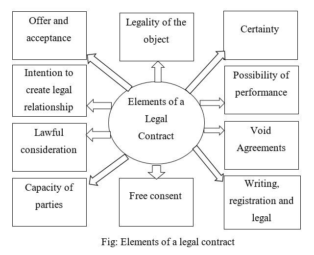 Elements of a legal contract