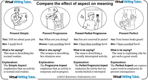 The effect of aspect on meaning on English verbs