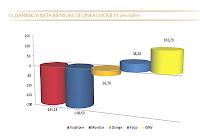 Datos CMT móviles en diciembre de 2012