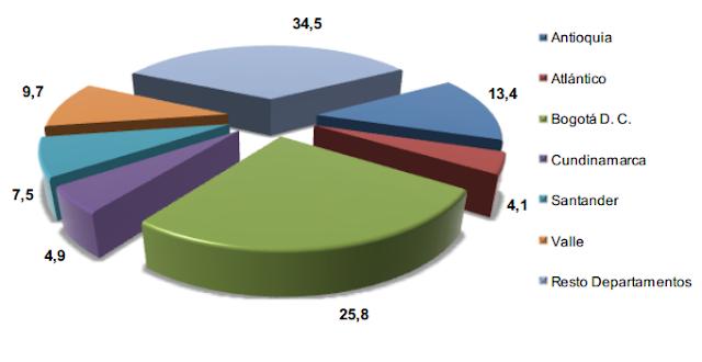 participacion pib actividades economicas colombia