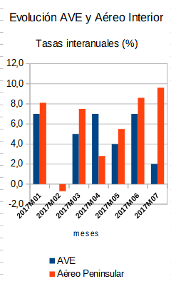 El modo aéreo peninsular crece más que AVE y LD