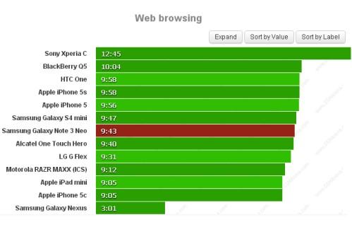 Se volete navigare su internet con il Galaxy Note 3 Neo di Samsung avrete un autonomia di 9 ore e 43 minuti