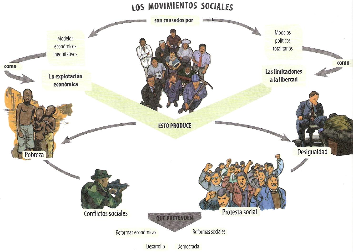 CIENCIAS SOCIALES - GRADO DECIMO: REFORMAS SOCIALES EN AMERICA LATINA