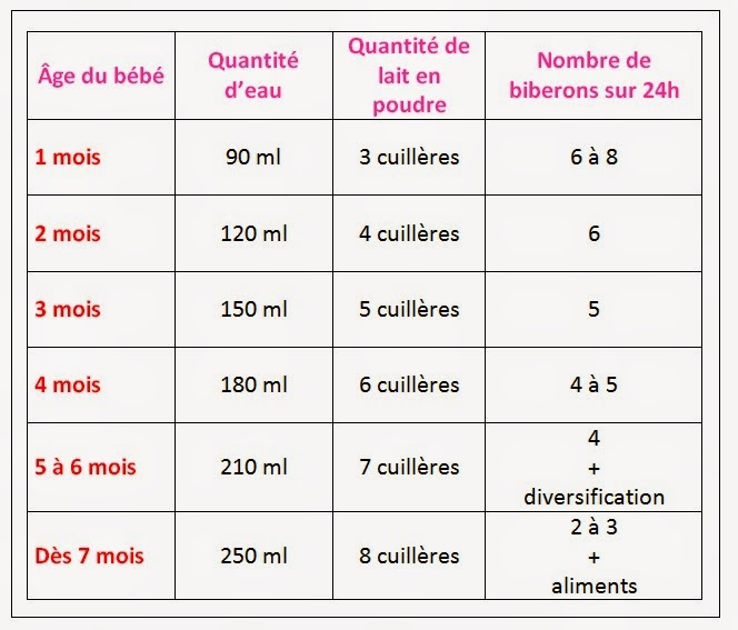Tableau des quantités lait en fonction de l'âge