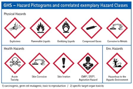 The Knowledge Connection: New OSHA Labeling Phase-In Begins
