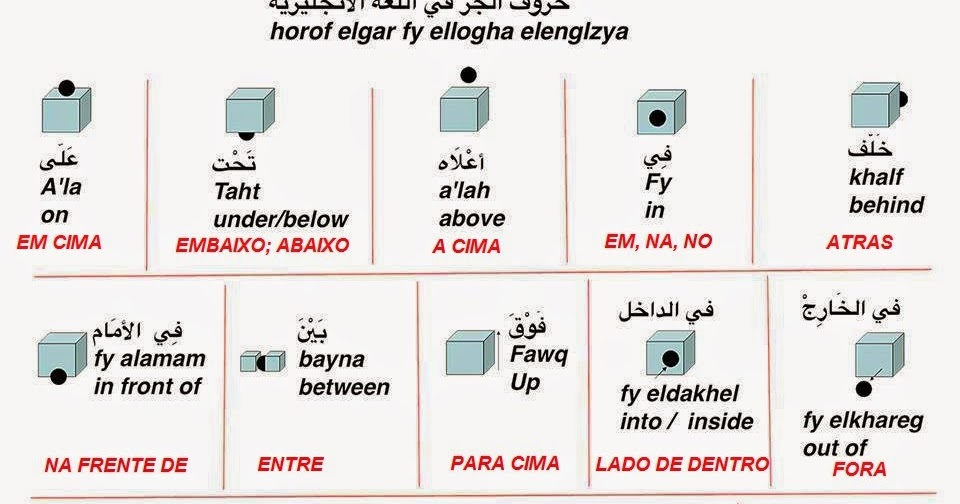 Estudos da Língua e Cultura Árabe Tabela de Preposições em árabe padrão -> Banheiro Feminino Em Ingles Traducao