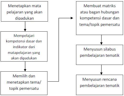 Merancang Pembelajaran Tematik (Model Tematik 5)