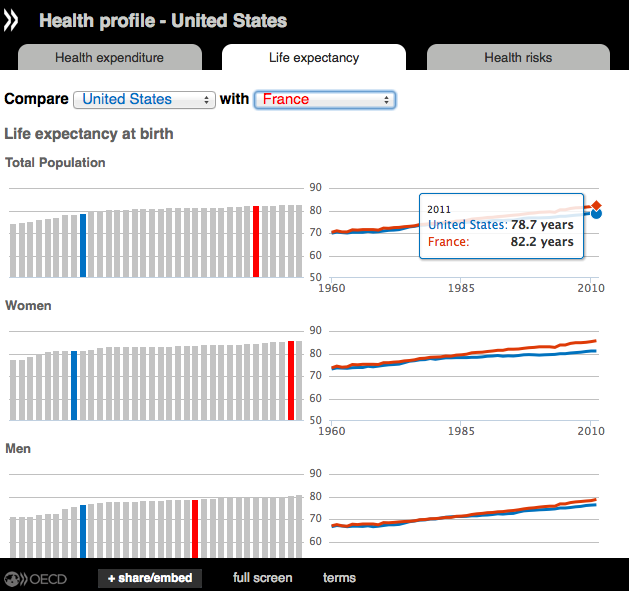 Info oecd health spending continues to stagnate says oecd for Embed a forum into your website