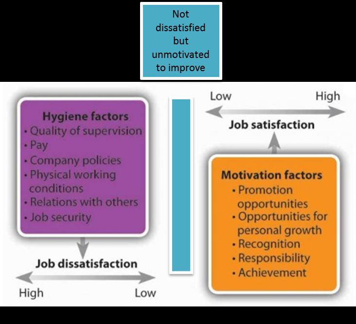 Herzberg's Motivators and Hygiene Factors