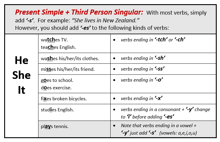 English In Jerez Language Snippets 3rd Person Singular Present