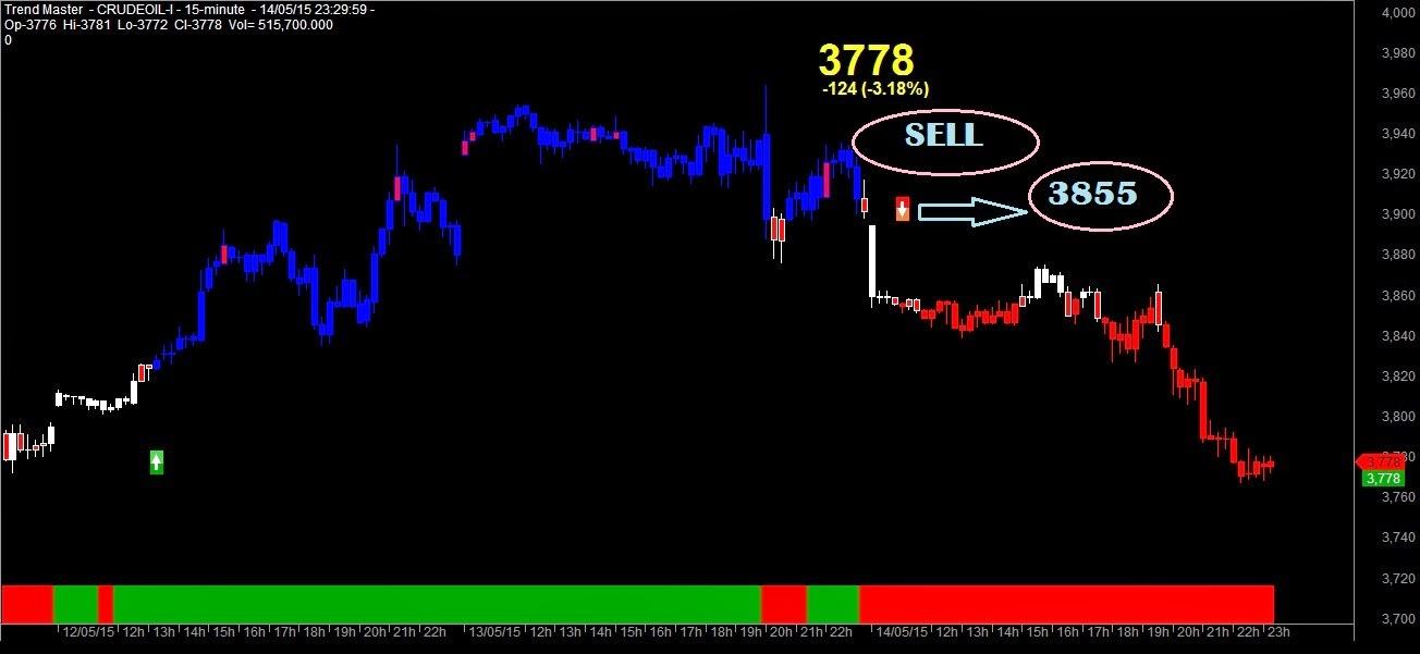 Option trading oil