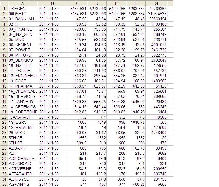 Forex eod data