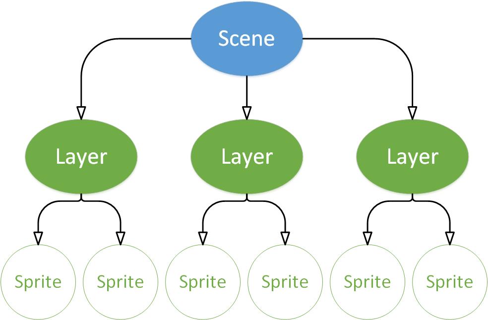 sample-scene-graph