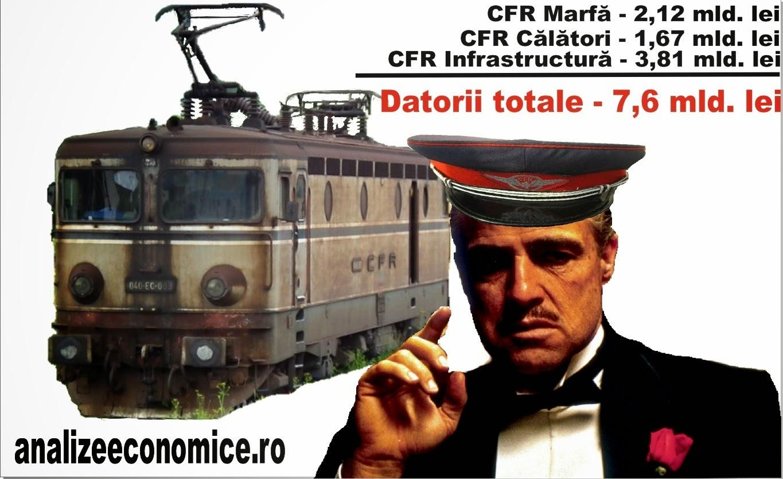 Greva de la CFR și datoriile totale ale CFR