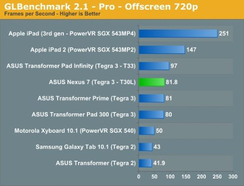Prestazioni GPU Tegra 3 su Nexus 7