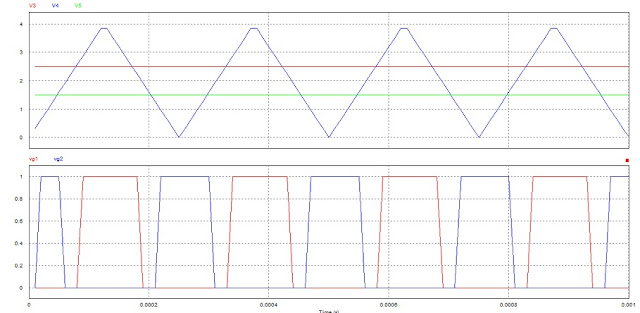 pwm pulses with guard band with microcontroller