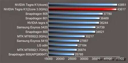 Prosesor Nvidia Tegra K1 dual-core 3Ghz 64-bit muncul di AnTuTu