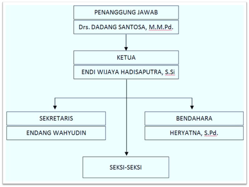 Osis Smp Negeri 1 Pusakanagara Proposal Pemilihan Ketua Wakil Ketua Osis