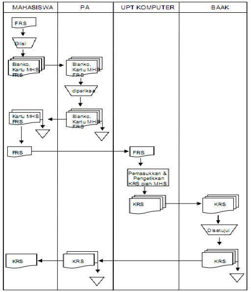 Studi rancangan sistem informasi pembuatan kartu rencana studi krs perancangan aliran informasi aliran informasi yang diusulkan digunakan sepenuhnya untuk menunjang peningkatan pemakaian fasilitas komputer yang terpusat ccuart Gallery